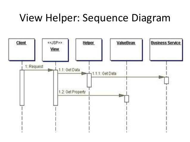 View Helper: Sequence Diagram