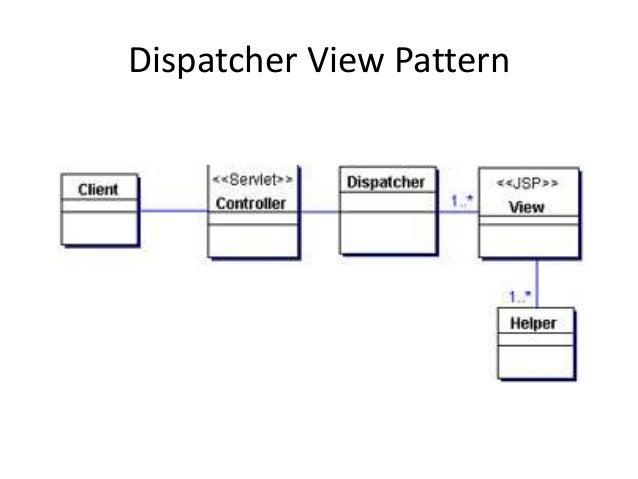 Dispatcher View Pattern