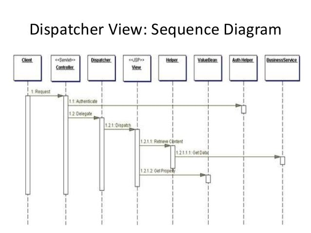J2ee patterns dispatcher view sequence diagram ccuart Images