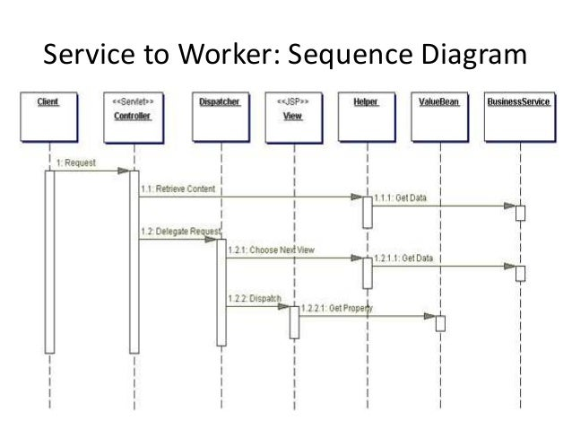 Service to Worker: Sequence Diagram