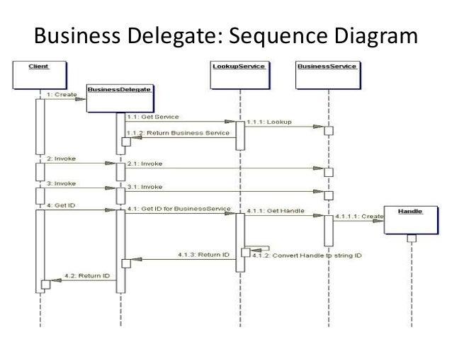 Business Delegate: Sequence Diagram