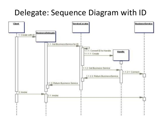Delegate: Sequence Diagram with ID