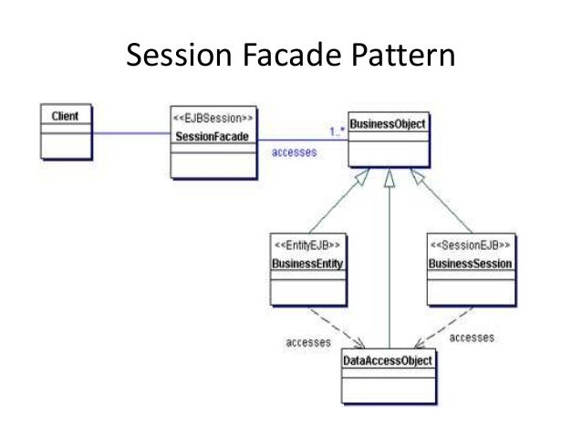 Session Facade Pattern