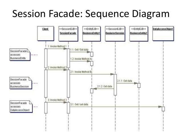 Session Facade: Sequence Diagram