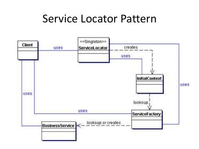 Service Locator Pattern