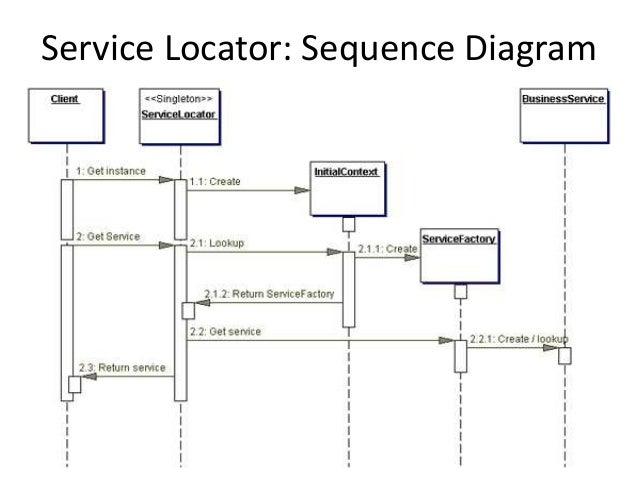 Service Locator: Sequence Diagram