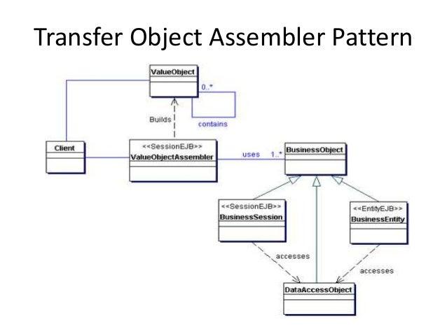 Transfer Object Assembler Pattern