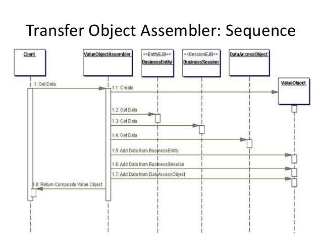 Transfer Object Assembler: Sequence