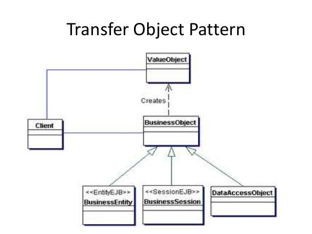 Transfer Object Pattern