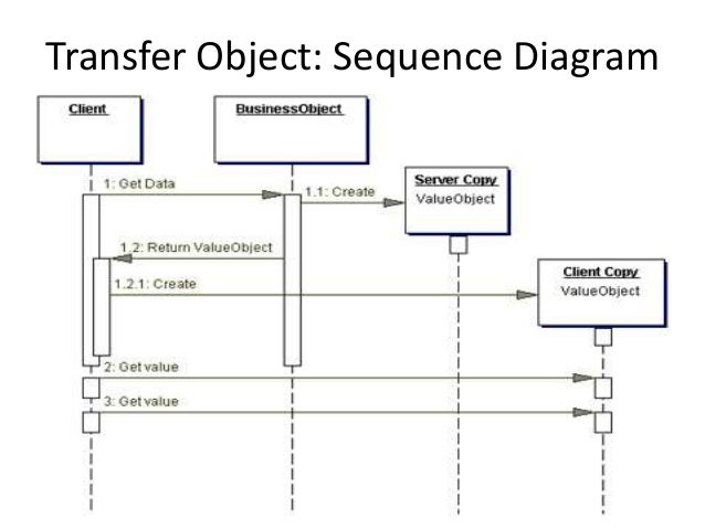 Transfer Object: Sequence Diagram