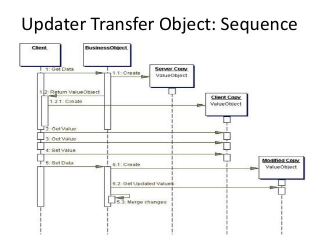 Updater Transfer Object: Sequence
