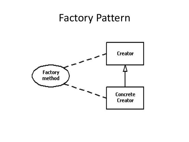 Factory Pattern