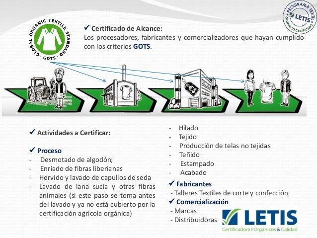  Actividades a Certificar:  Proceso - Desmotado de algodón; - Enriado de fibras liberianas - Hervido y lavado de capullo...