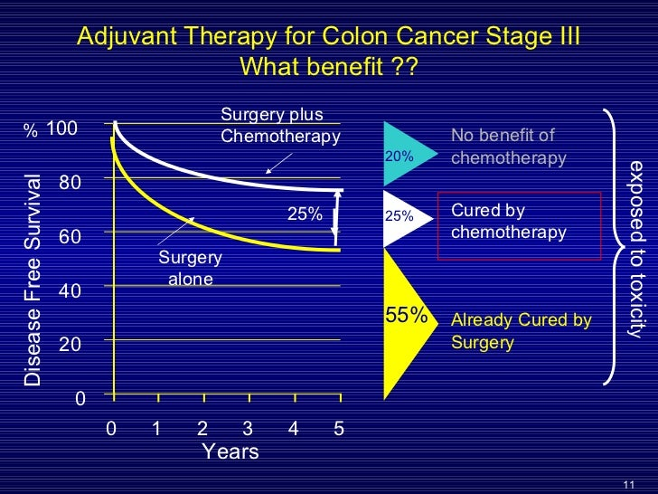 Mon 2011 Slide 19 P Rougier Adjuvant Treatment Stage 2 And 3