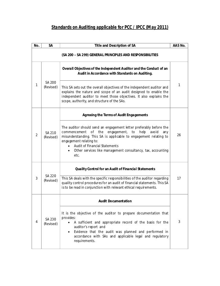 Standards on Auditing applicable for PCC / IPCC (May 2011)No.      SA                             Title and Description of...