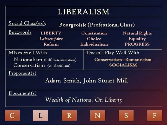 the differences between conservative and liberal government for engineering profession The liberal conservative tradition in the united states combines the economic paleolibertarianism, small government conservatism and christian psychologists conducted research into the different motives and tendencies that account for ideological differences between left and.