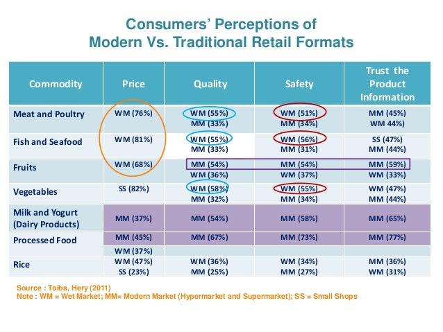 Comparing hypermarket and minimarket