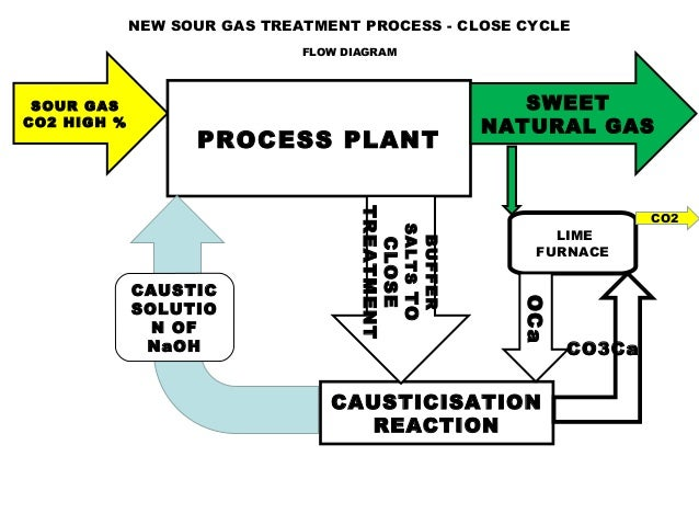 Caustic Natural Gas