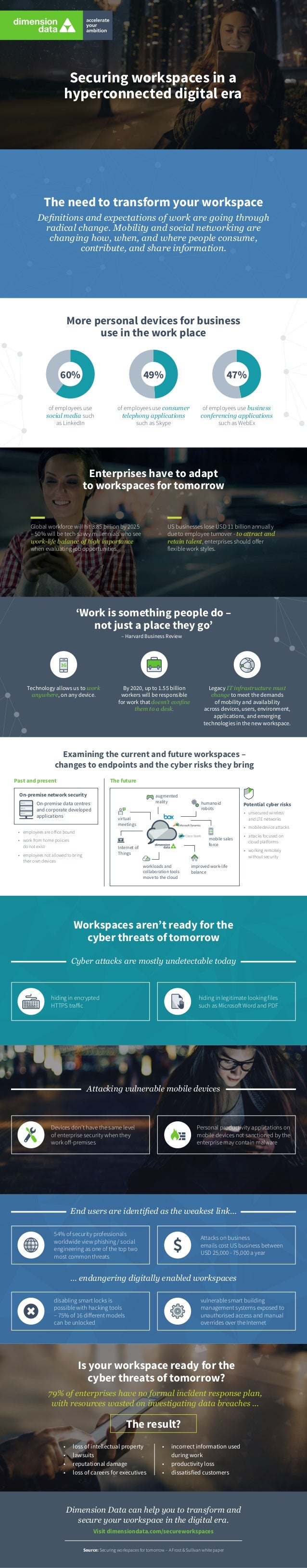 Enterprises have to adapt to workspaces for tomorrow Global workforce will hit 3.85 billion by 2025 – 50% will be tech-sav...
