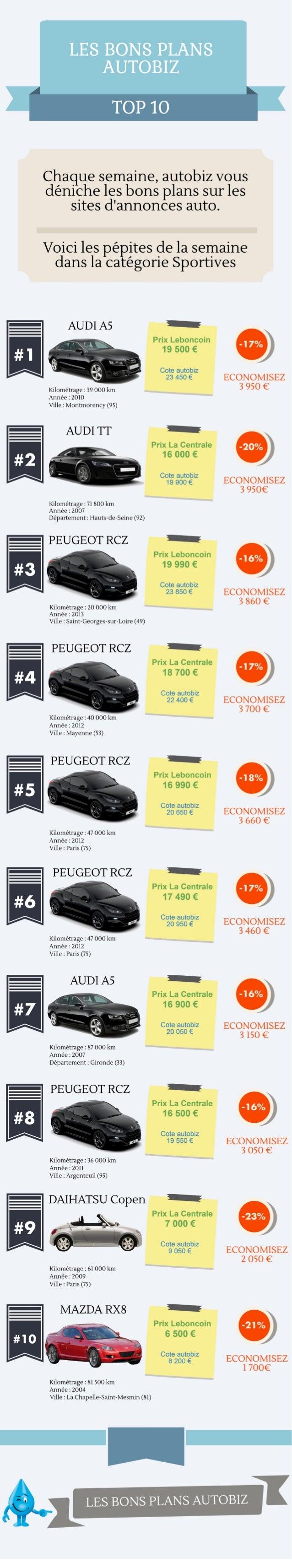 LE8 BONS PLANS AUTOBIZ  TOP 10     Chaque semaine,  autobiz Vous deniche les bons plans sur les  sites d'ann0nces auto.   ...