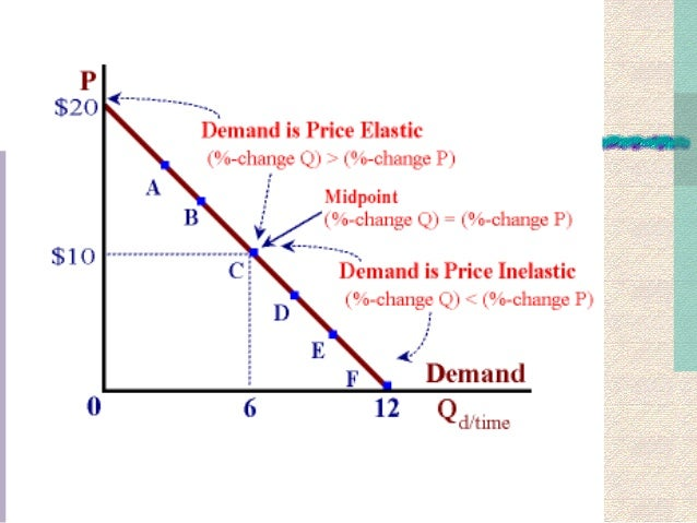 1aa kno how on price elasticity of demand