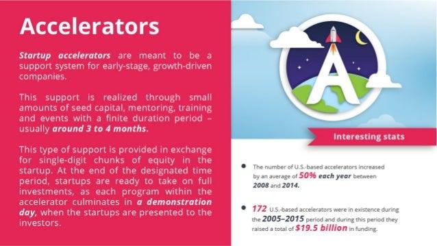 The ABC of Startup World Slide 2