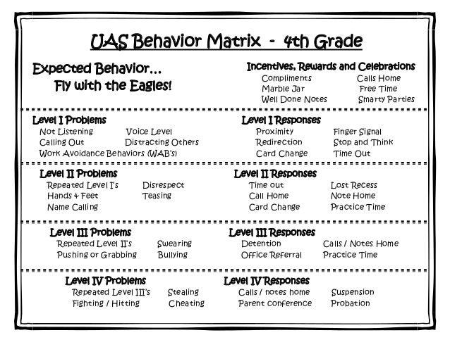 UAS Behavior Matrix - 4th GradeExpected Behavior…                                Incentives, Rewards and Celebrations     ...
