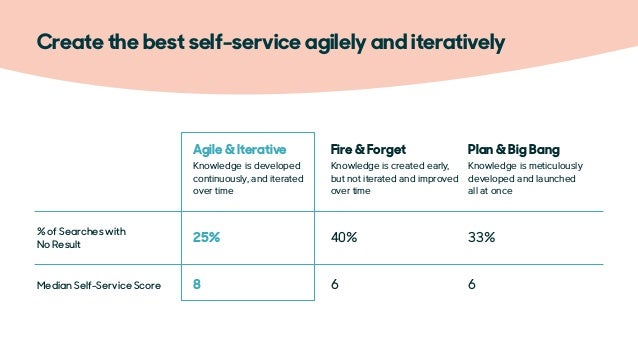 Self-help vs.  agent required Empower team  to help Quarterly  updates BARK's approach to 'agile & iterative' self-serv...