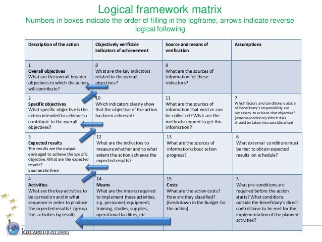 logical framework matrixnumbers