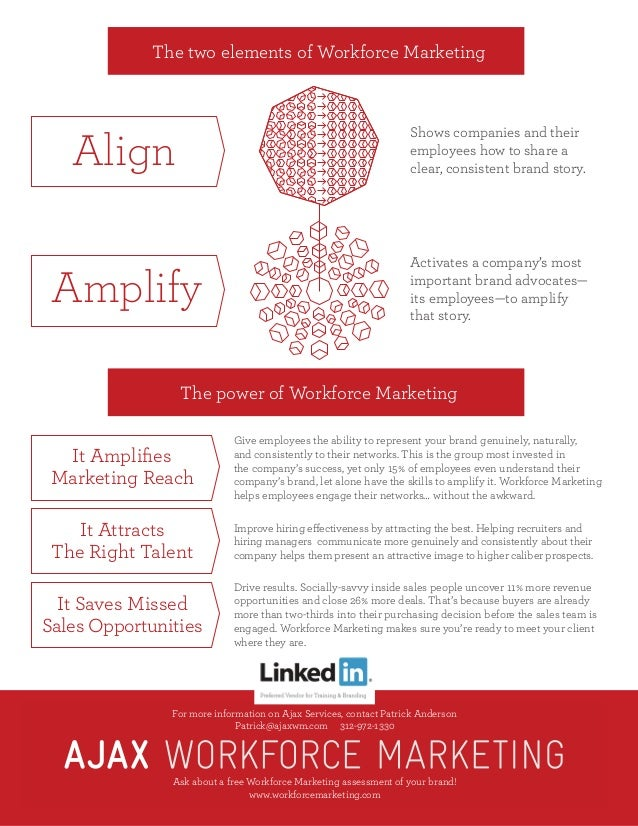 The two elements of Workforce Marketing The power of Workforce Marketing Give employees the ability to represent your bran...