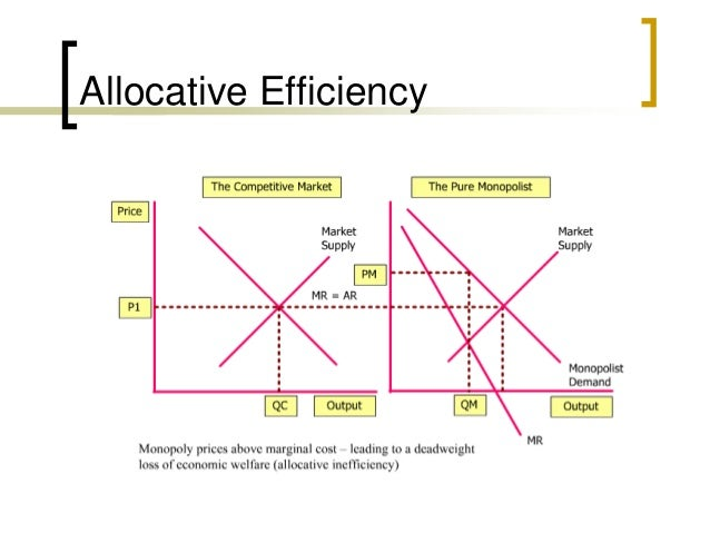 monopoly diagram allocative efficiency choice image