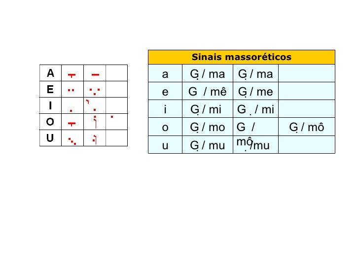  /mu   / mu u  / mô    / mô  / mo o  / mi  / mi  i  / me    / mê e  / ma  / ma a Sinais m...