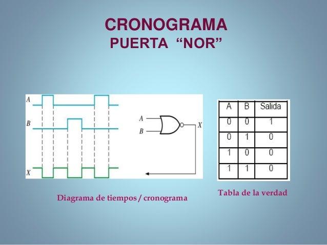 1 analisis de puertas logicas for Simbolo puerta xor