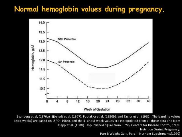 Is Ascorbic Acid Safe During Pregnancy