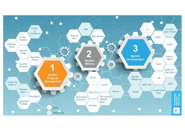AppSec Program Management AppSec Metrics 2 1 AppSec Orchestration 3 Maturity Mgmt App Risk Profile Application Portfolio A...