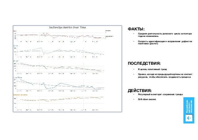 • Средняя длительность релизного цикла за полтора года не изменилась • Cкорость идентификации и исправления дефектов позит...