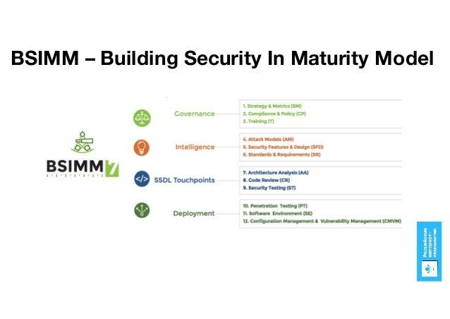BSIMM – Building Security In Maturity Model