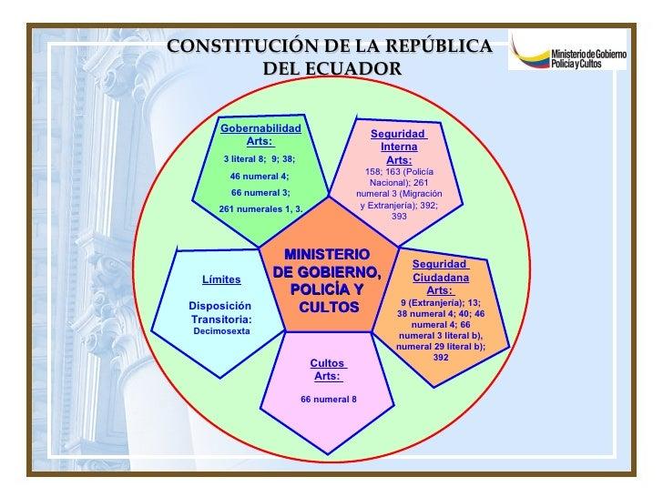 CONSTITUCIÓN DE LA REPÚBLICA  DEL ECUADOR MINISTERIO  DE GOBIERNO,  POLICÍA Y  CULTOS Gobernabilidad Arts:  3 literal 8;  ...