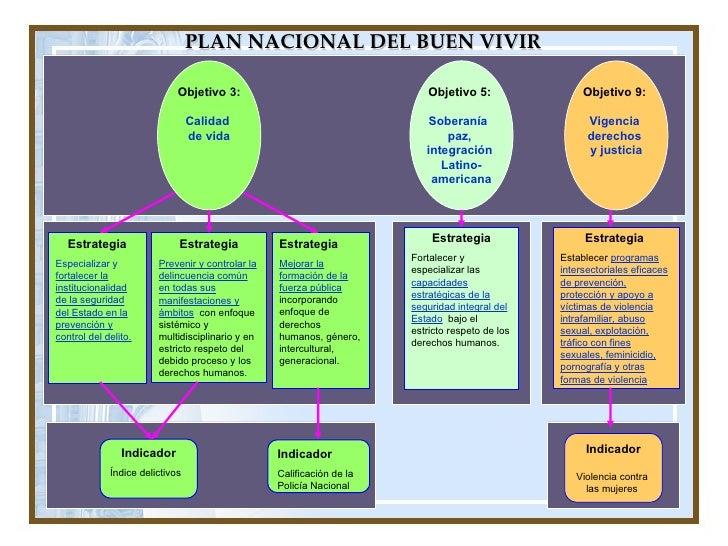 PLAN NACIONAL DEL BUEN VIVIR Objetivo 3: Calidad  de vida Objetivo 5:   Soberanía  paz,  integración  Latino- americana Ob...