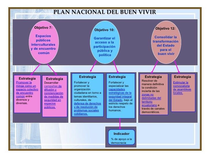 PLAN NACIONAL DEL BUEN VIVIR Objetivo 7:  Espacios  públicos  interculturales  y de encuentro  común Objetivo 10:  Garanti...