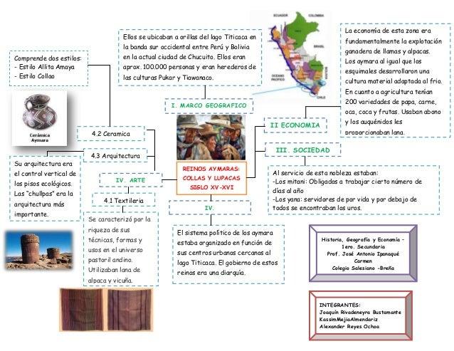 REINOS AYMARAS: COLLAS Y LUPACAS SIGLO XV-XVI I. MARCO GEOGRAFICO Ellos se ubicaban a orillas del lago Titicaca en la band...