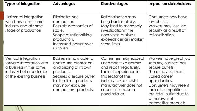 advantages and disadvantages of stakeholder analysis User requirements analysis a review of supporting methods followed by a summary table highlighting the advantages and disadvantages of each technique 1990) stakeholder analysis identifies, for each user and stakeholder group, their main roles, responsibilities and task goals in relation.