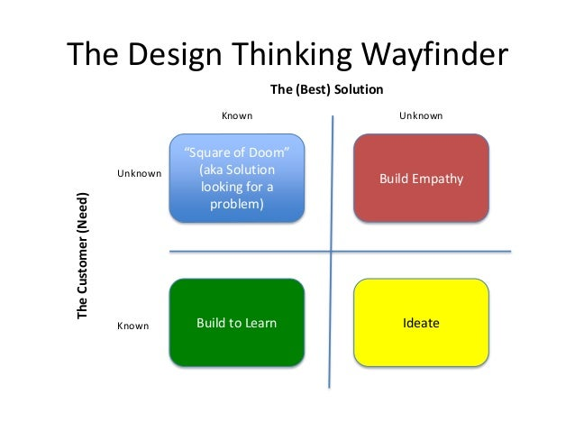 """The Design Thinking Wayfinder """"Square of Doom"""" (aka Solution looking for a problem) Build Empathy IdeateBuild to Learn Unk..."""