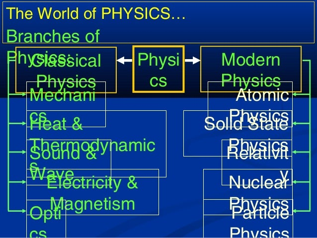 The World of PHYSICS… Branches of Physics: Physi cs Classical Physics Modern Physics Mechani csHeat & Thermodynamic s Soun...