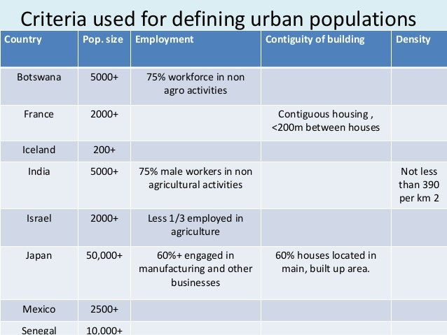 What Does Urban Mean - DP