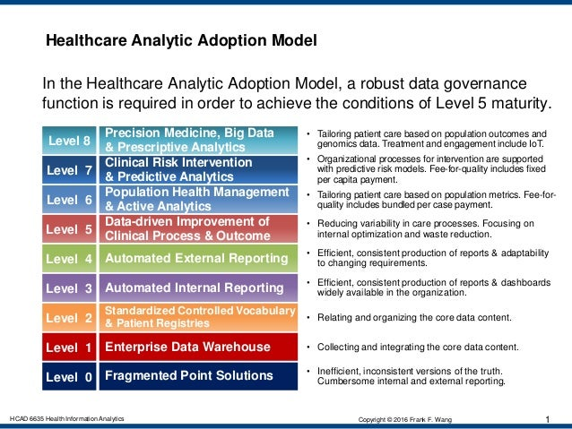 Healthcare Analytics Maturity Model