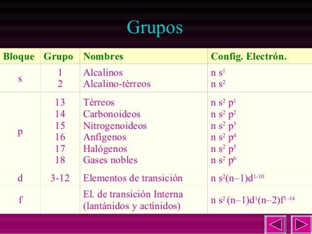 sa qumica 2 bachillerato 13 13 gruposbloque grupo nombres - Tabla Periodica Grupo A Nombres