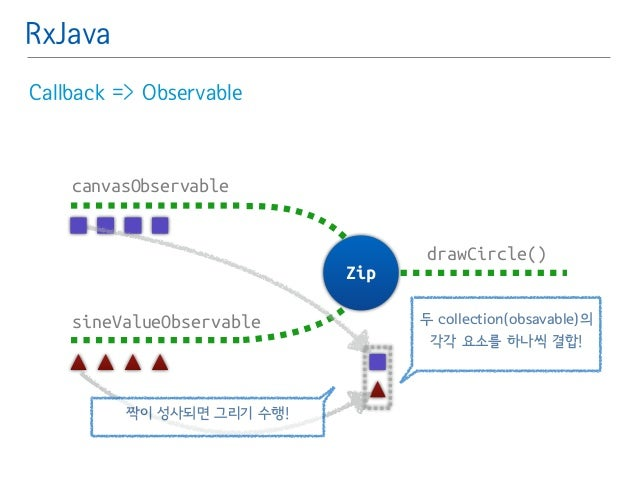 RxJava  Callback => Observable  canvasObservable  sineValueObservable  drawCircle()  Zip  두 collection(obsavable)의  각각 요소를...