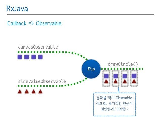 RxJava  Callback => Observable  canvasObservable  sineValueObservable  drawCircle()  Zip  결과물 역시 Obserable  이므로, 추가적인 연산이 ...