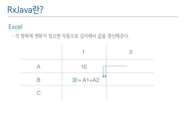 RxJava란?  Excel䯽  - 각 항목에 변화가 있으면 자동으로 감지해서 값을 갱신해준다.䯽  !  !  A  B  C  1 2  10  30 = A1+A2